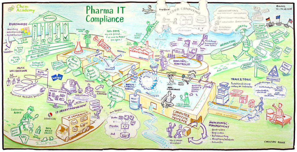 Christian Ridder Pharma IT Diagram